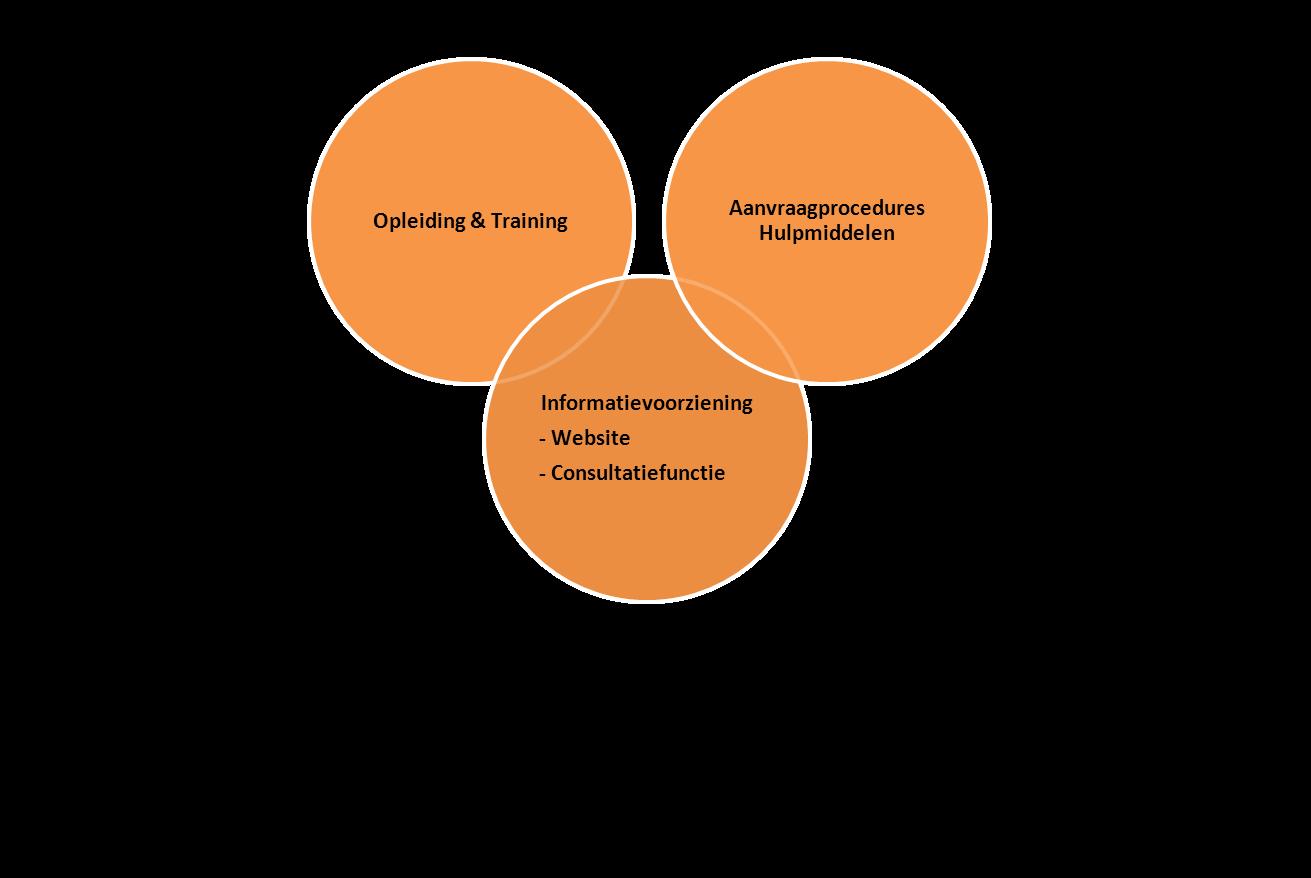 Onderdelen van het nieuwe kennisplatform
