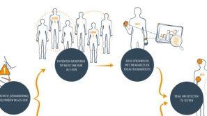 Eerste ontwikkeling richting behandeling-op-maat voor ALS